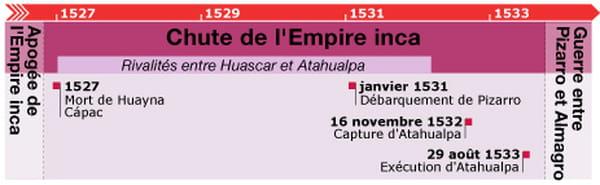 Chute empire inca