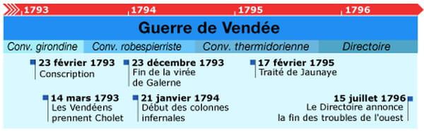 Chronologie guerre de Vendée