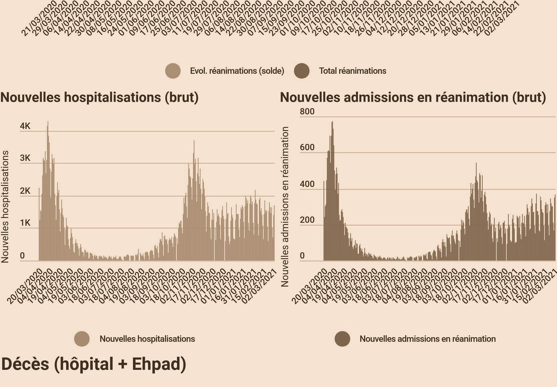 CHIFFRES COVID. Le bilan du coronavirus en France, lundi 21juin 2021