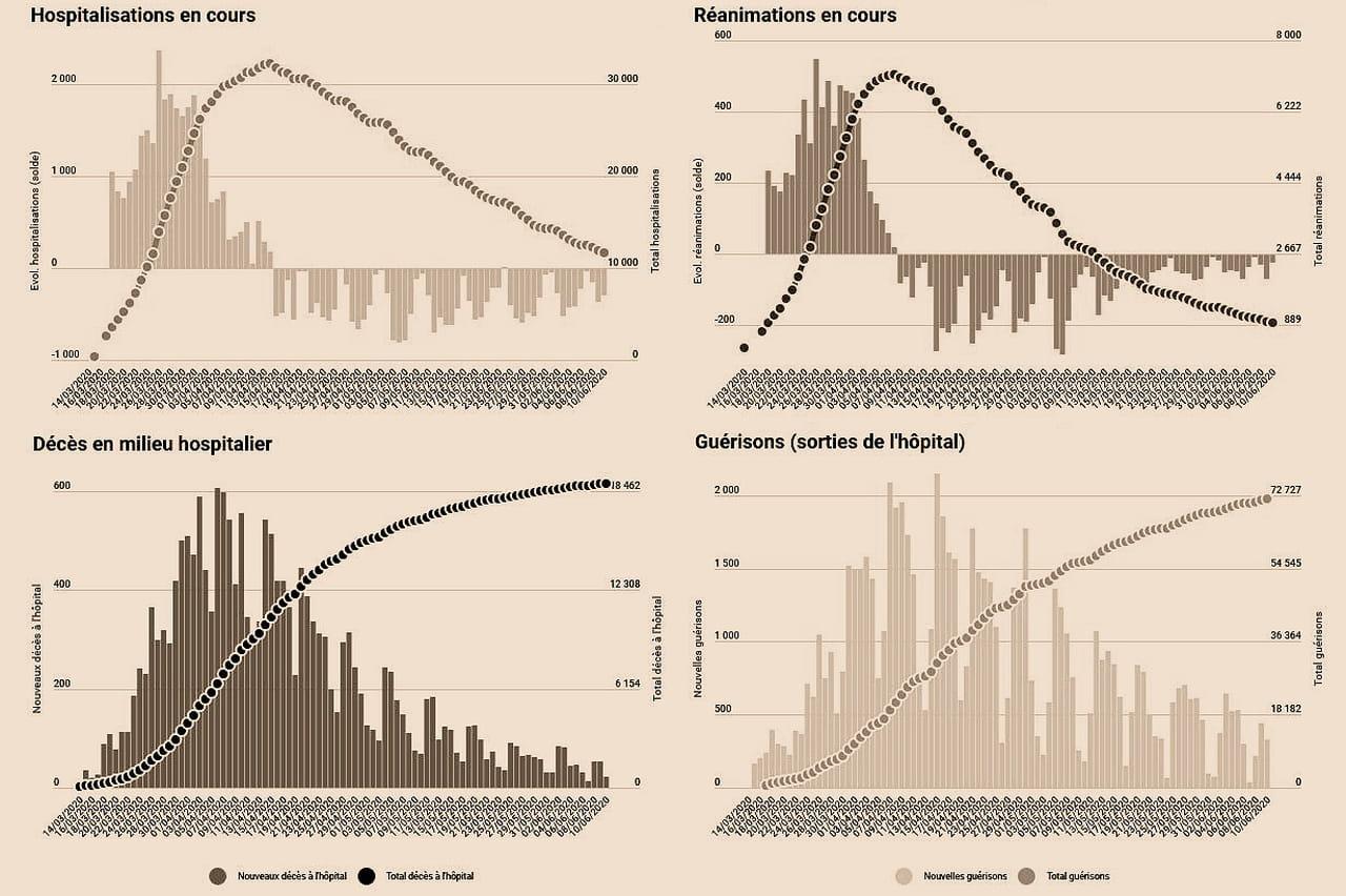 Covid-19en France: les chiffres du coronavirus, à l'hôpital et dans les Ehpad, mardi 16juin2020