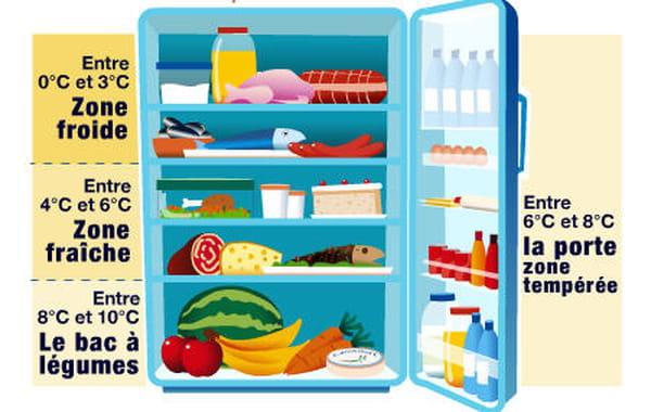 comment ranger les aliments au bon endroit dans son frigo. Black Bedroom Furniture Sets. Home Design Ideas