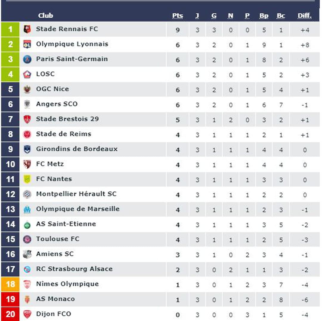 Calendrier Et Resultats Ligue 1.Ligue 1 Lille Cartonne Premiere Victoire Pour Marseille
